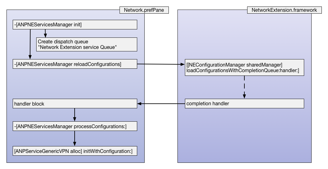 The ANPNEServicesManager flow to create the ANPNEService objects