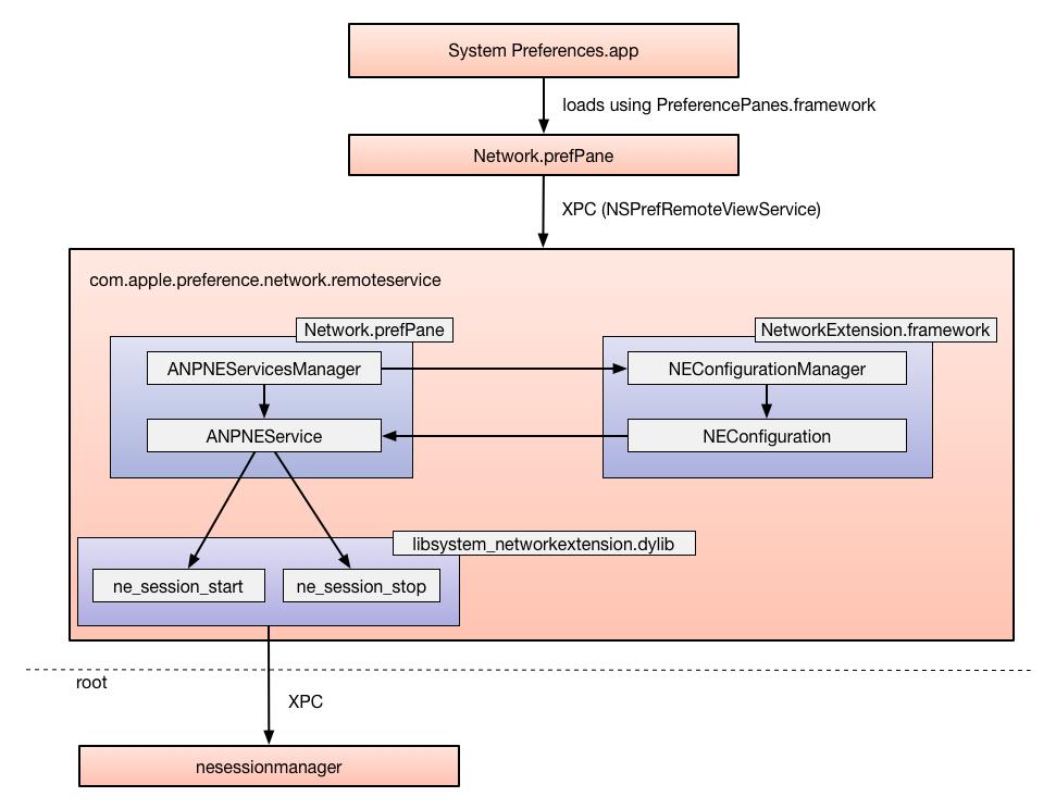 VPNStatus, a replacement for macOS builtin VPN Status